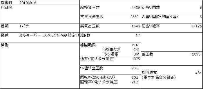 20190912 1円 ミルキーバー 収支表 - コピー