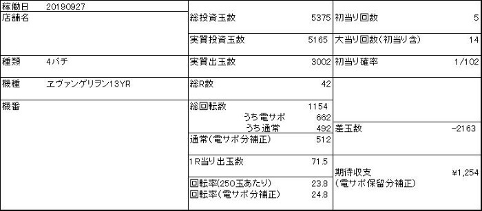 20190927 ヱヴァンゲリヲン13 収支表 - コピー