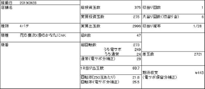 20190928 花の慶次 収支表 - コピー