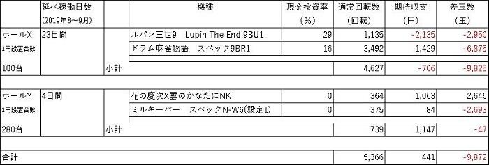 20190929 1円パチンコ1か月 収支表 - コピー