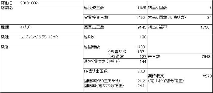 20191002 ヱヴァンゲリヲン13 収支表 - コピー