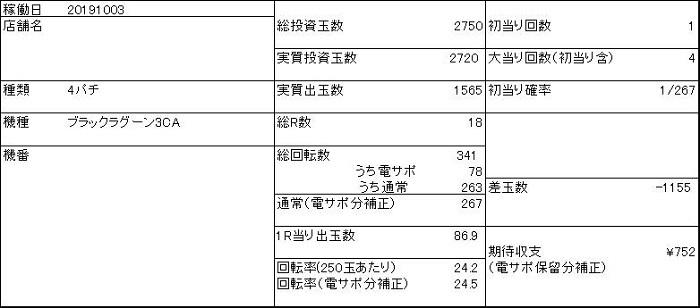 20191003 ブラックラグーン3 収支表 - コピー