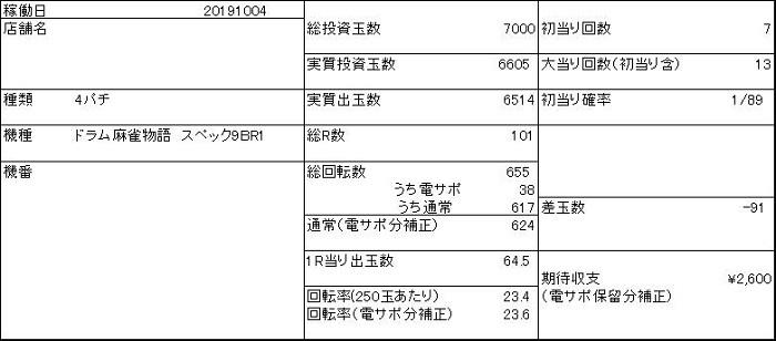 20191004 麻雀物語 収支表 - コピー