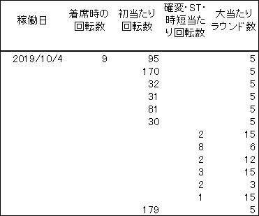 20191004 麻雀物語 履歴 - コピー