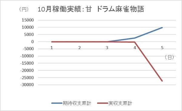 20191005 麻雀物語 グラフ - コピー
