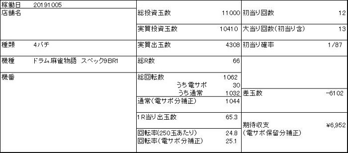 20191005 麻雀物語 収支表 - コピー