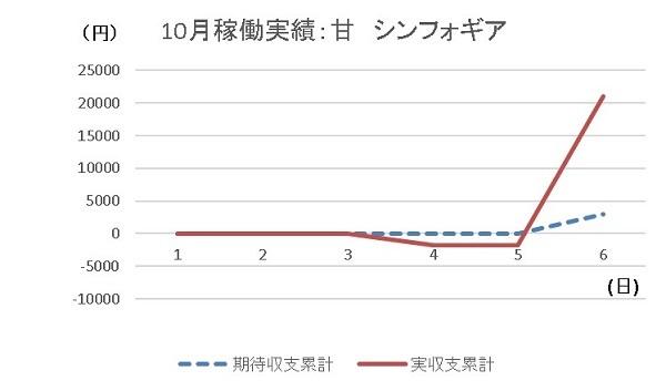 20191006 シンフォギア グラフ