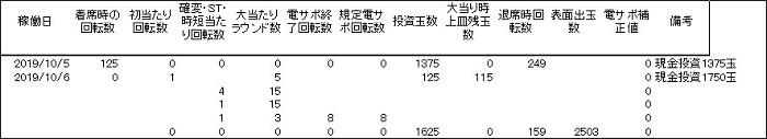 20191006 現金投資の罠 履歴 - コピー