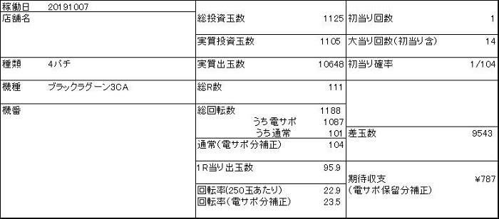 20191007 ブラックラグーン3 収支表 - コピー