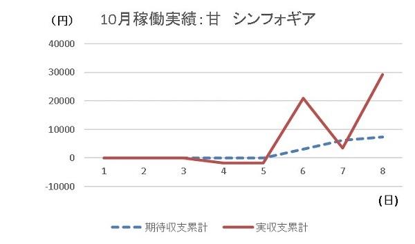 20191008 シンフォギア グラフ - コピー