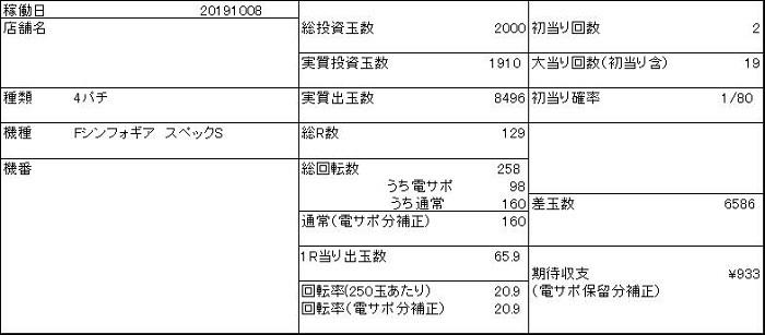 20191009 シンフォギア 収支表 - コピー