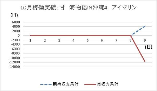20191009 アイマリン グラフ - コピー