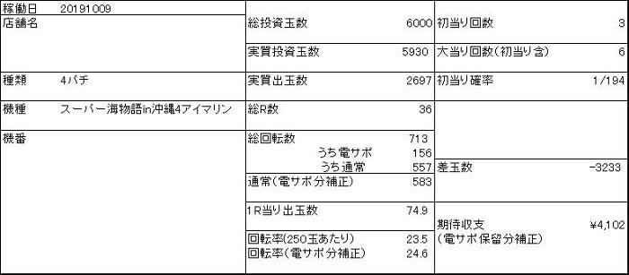 20191009 アイマリン 収支表 - コピー