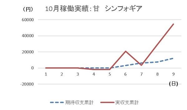 20191009 シンフォギア グラフ - コピー