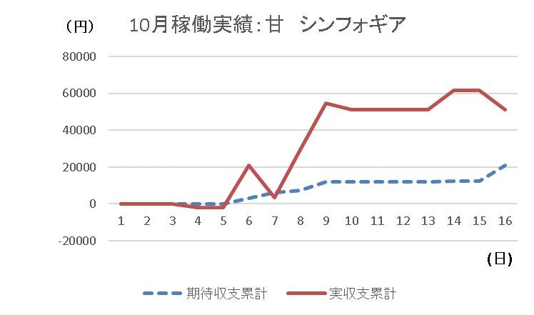 20191016 シンフォギア グラフ - コピー