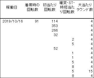 20191016 シンフォギア 履歴 - コピー