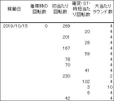 20191015 冬のソナタ 履歴 - コピー