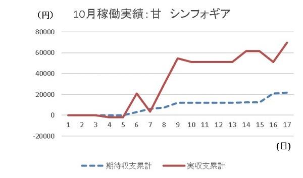 20191017 シンフォギア グラフ - コピー