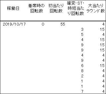20191017 シンフォギア 履歴 - コピー