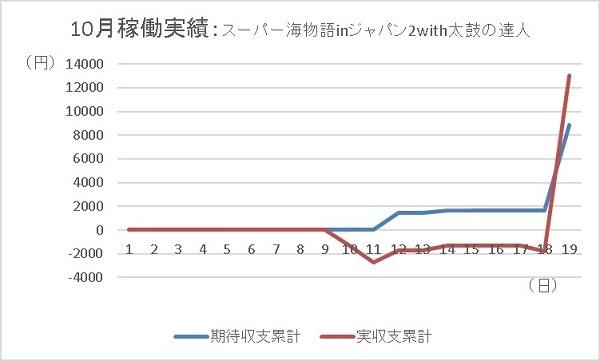 20191019 海ジャパン2 グラフ - コピー