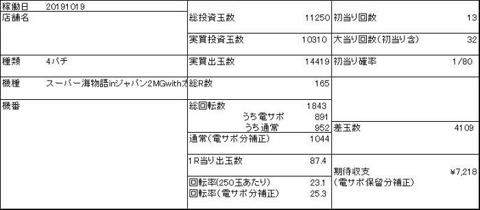 20191019 海ジャパン2 収支表 - コピー