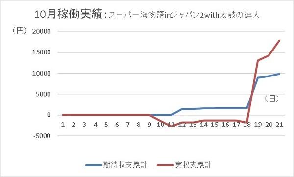 20191021 海ジャパン2 グラフ - コピー