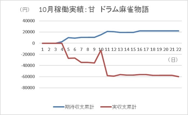20191022 麻雀物語 グラフ - コピー
