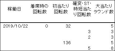20191022 麻雀物語 履歴 - コピー