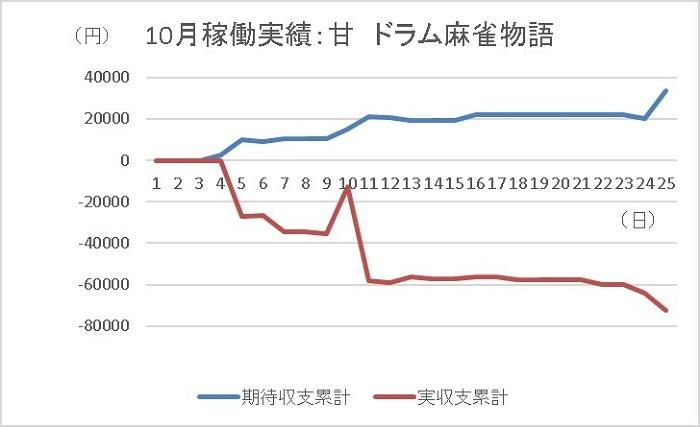 20191025 麻雀物語 グラフ - コピー