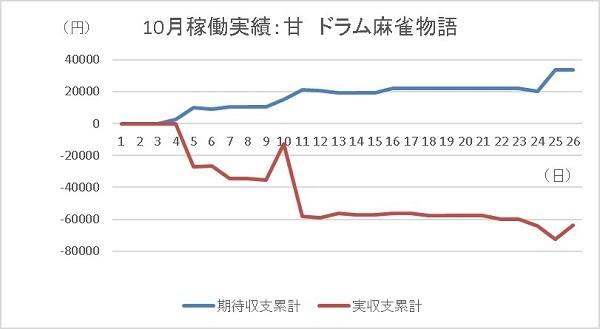 20191026 麻雀物語 グラフ - コピー