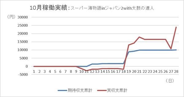 20191028 海ジャパン2 グラフ - コピー