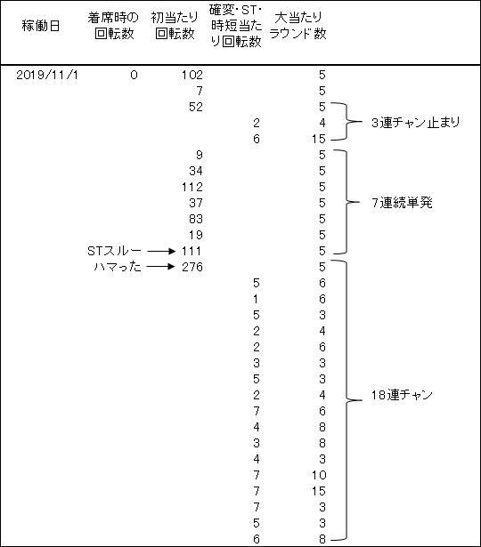 20191101 麻雀物語 履歴 - コピー