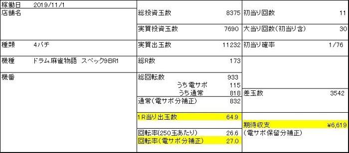 20191102 麻雀物語 収支表1 - コピー