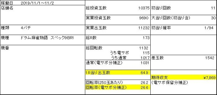20191102 麻雀物語 収支表2 - コピー