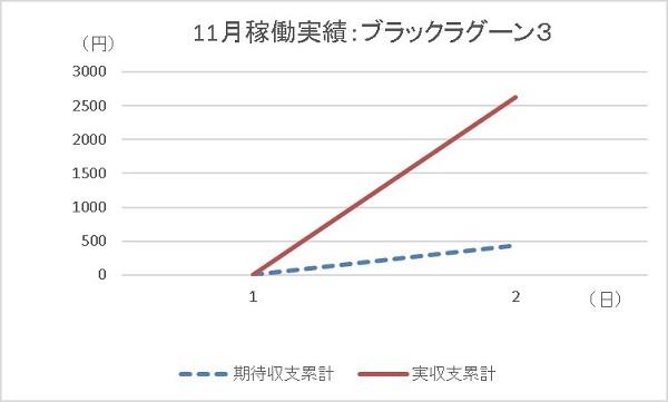 20191102 ブラックラグーン3 グラフ - コピー