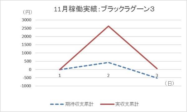 20191103 ブラックラグーン3 グラフ - コピー