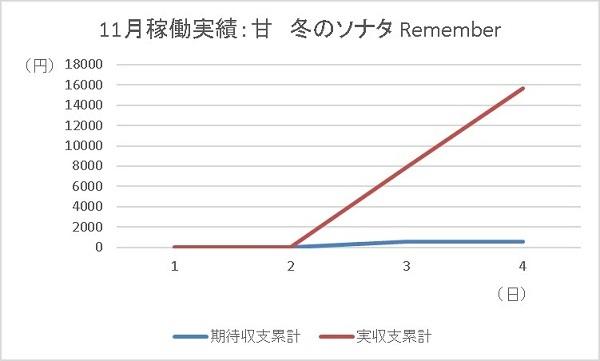 20191104 冬のソナタ グラフ - コピー