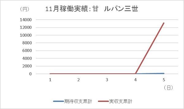 20191105 ルパン三世 グラフ - コピー