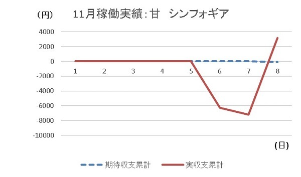 20191108 シンフォギア グラフ - コピー