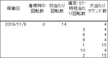 20191108 シンフォギア 履歴 - コピー