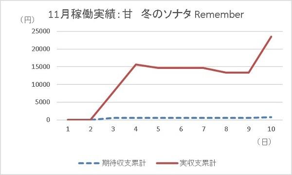 20191110 冬のソナタ グラフ