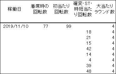 20191110 冬のソナタ 履歴