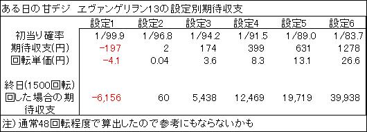 20191112 ヱヴァンゲリヲン13 設定別 表 - コピー
