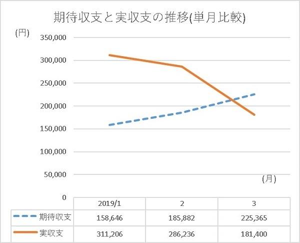 201911 甘デジでどれだけ勝てるのか グラフ - コピー