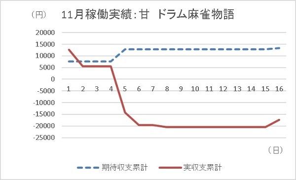 20191116 麻雀物語 グラフ - コピー