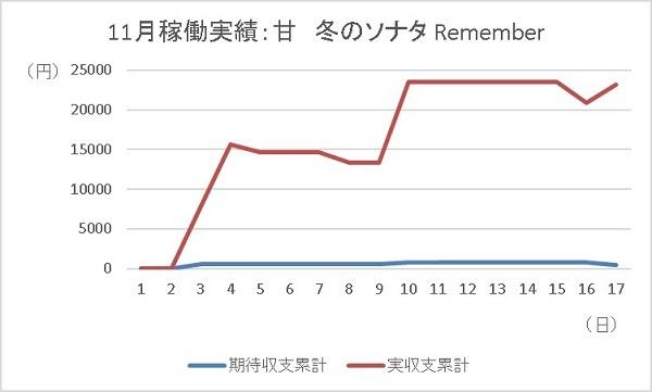 20191117 冬のソナタ グラフ - コピー