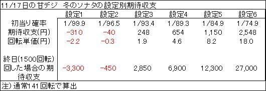 20191117 冬のソナタ 設定判別表 - コピー