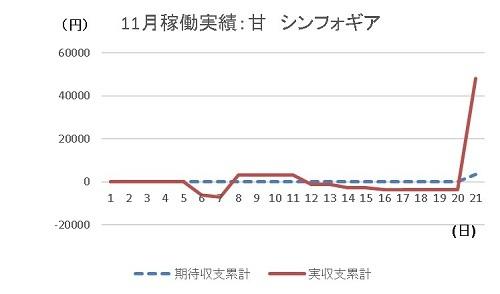 20191121 シンフォギア グラフ