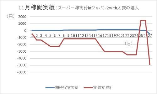 20191127 海物語ジャパン2 グラフ - コピー