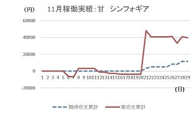20191128 シンフォギア グラフ - コピー
